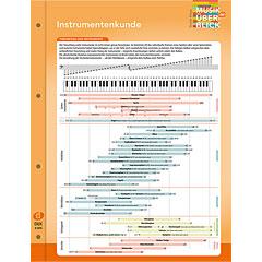Dux Instrumentenkunde Musik im Überblick « Musiktheorie