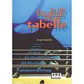 Libros didácticos AMA Die AMA Gitarrengrifftabelle