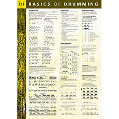 Voggenreiter Basics Of Drumming Poster « Poster